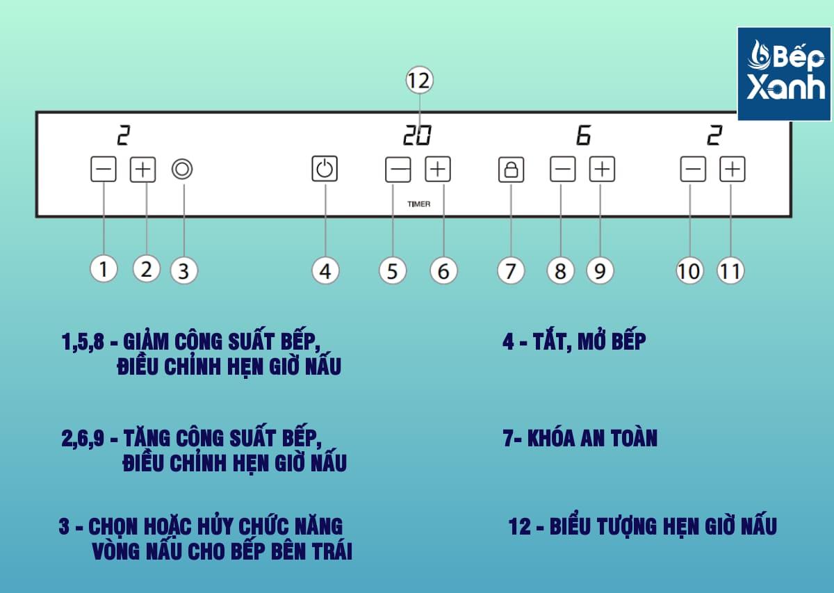Chi tiết bảng điều khiển bếp điện từ Malloca