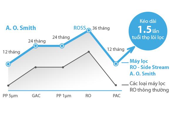 So sánh chế độ lọc nước giữa máy lọc nước thường với máy lọc nước AO.Smith